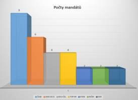 Počty mandátů jednotlivých stran do ZMČ