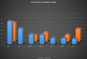 Porovnání výsledků voleb 2010 vs. 2014